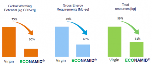 Econamid benefits